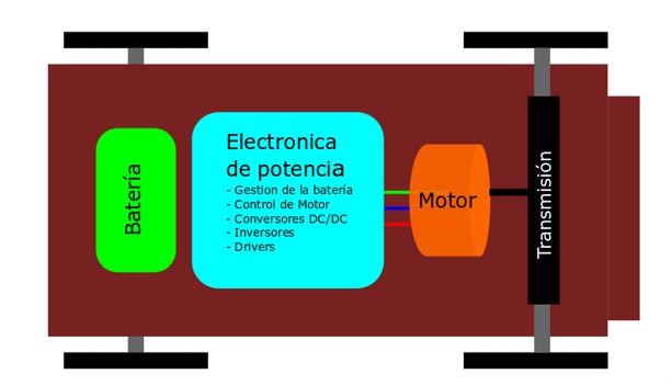 Figura 1: Diagrama de bloques para un vehículo eléctrico.