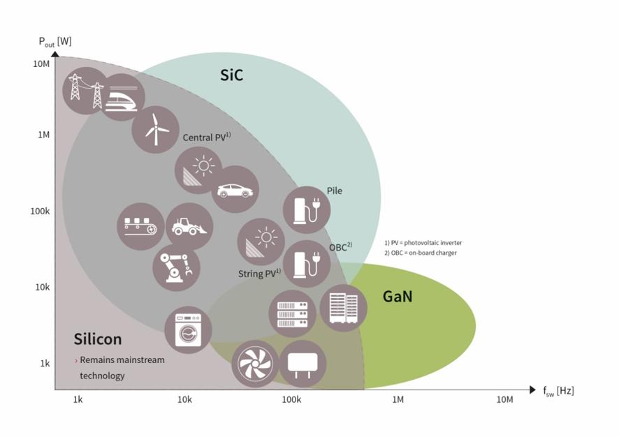 Figura 2 : Uso de los semiconductores por aplicación (fuente www.infineon.com)