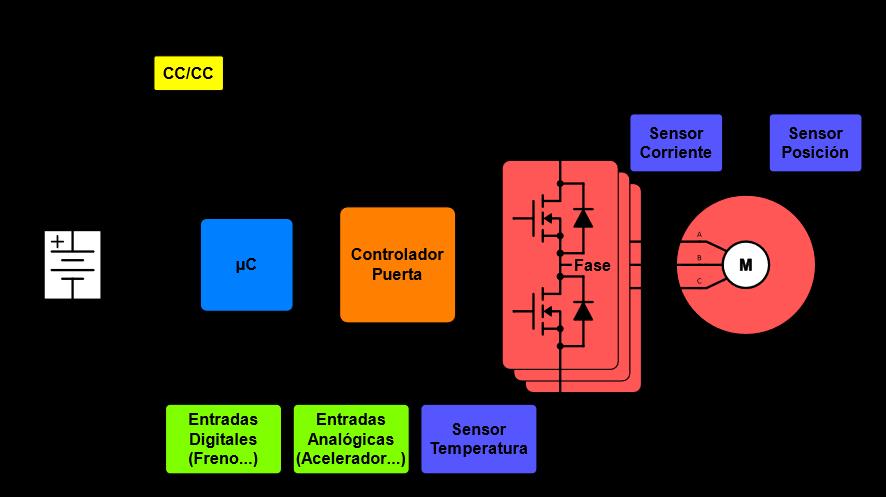 Figura 5: Diagrama de bloques de un controlador de motores BLDC/PMSM.