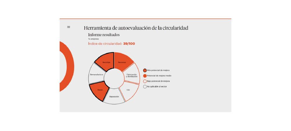 Disponible la herramienta para autoevaluar la circularidad de las empresas