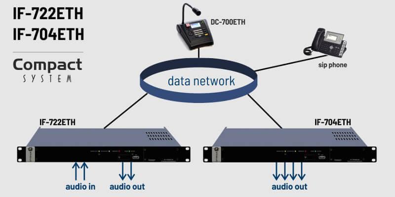 Los interfaces de audio IP modelos IF-722ETH y IF-704ETH permiten la conexión de cualquier tipo de etapas de potencia a un sistema COMPACT.