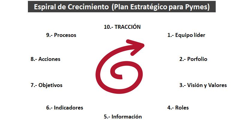 10 pasos para un Plan Estratégico práctico